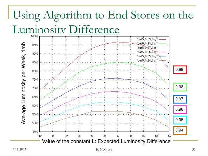 Using Algorithm to End Stores on the Luminosity