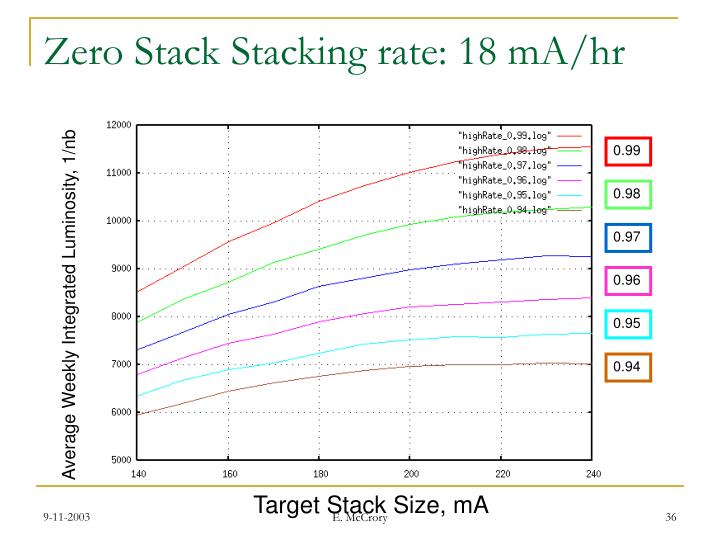 Zero Stack Stacking rate: 18 mA/hr
