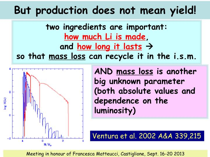 But production does not mean yield!