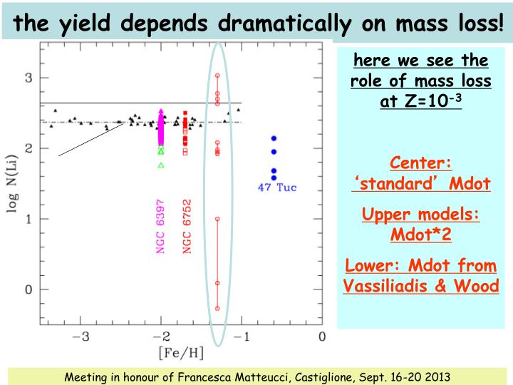the yield depends dramatically on mass loss!