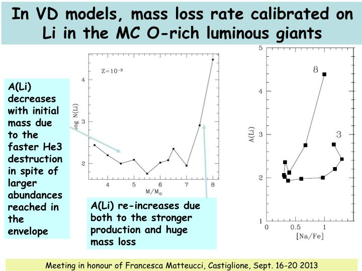 In VD models, mass loss rate calibrated on Li in the MC O-rich luminous giants