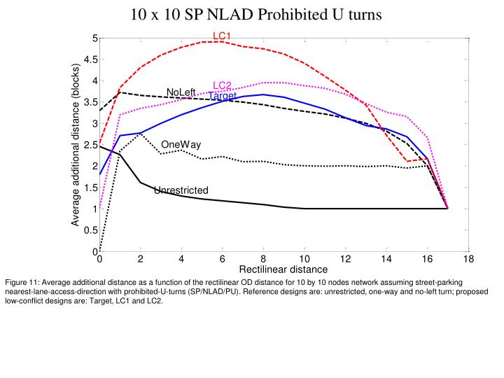 10 x 10 SP NLAD Prohibited U turns