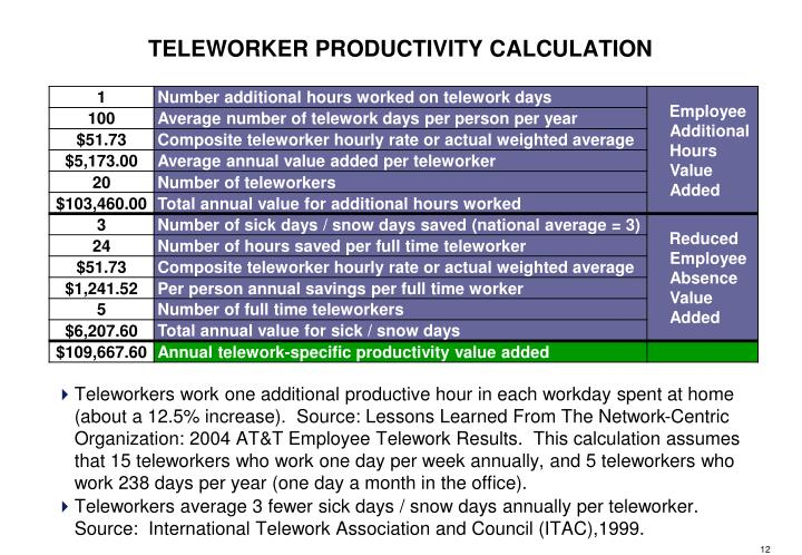 Teleworkers work one additional productive hour in each workday spent at home (about a 12.5% increase).  Source: Lessons Learned From The Network-Centric Organization: 2004 AT&T Employee Telework Results.  This calculation assumes that 15 teleworkers who work one day per week annually, and 5 teleworkers who work 238 days per year (one day a month in the office).
