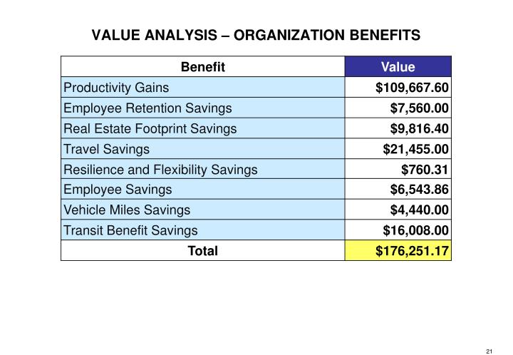 VALUE ANALYSIS – ORGANIZATION BENEFITS