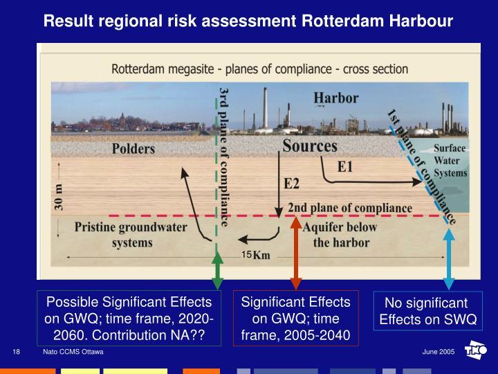 Result regional risk assessment Rotterdam Harbour