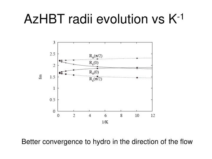 AzHBT radii evolution vs K