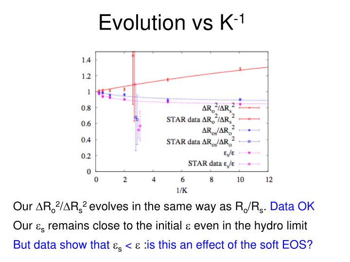 Evolution vs K