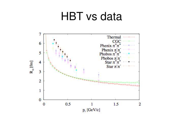 HBT vs data