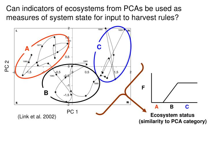 Can indicators of ecosystems from PCAs be used as