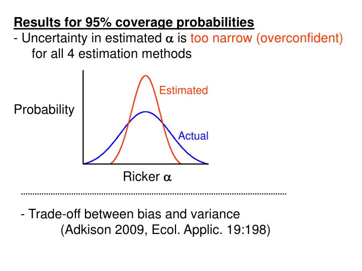Results for 95% coverage probabilities