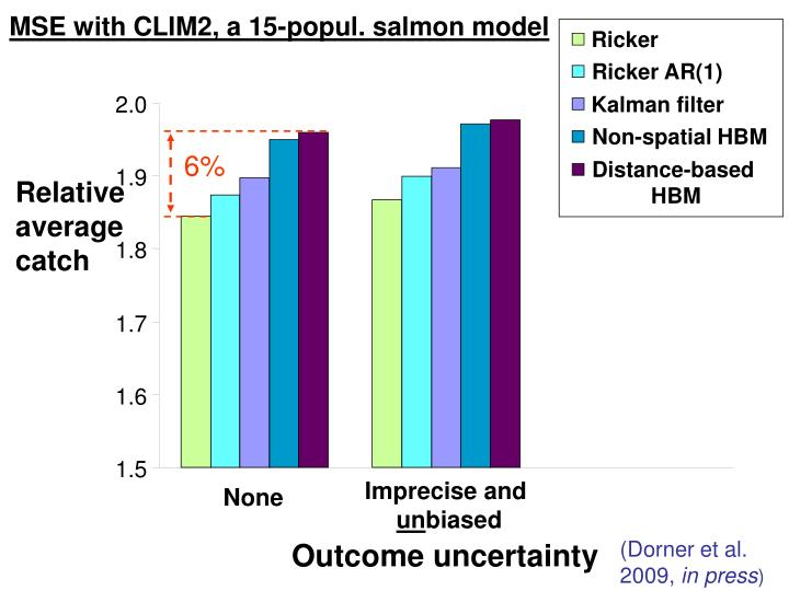 MSE with CLIM2, a 15-popul. salmon model