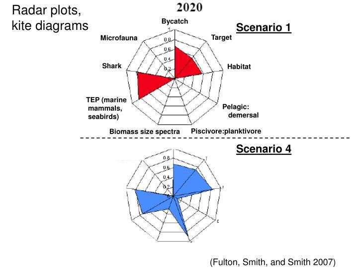 Radar plots,