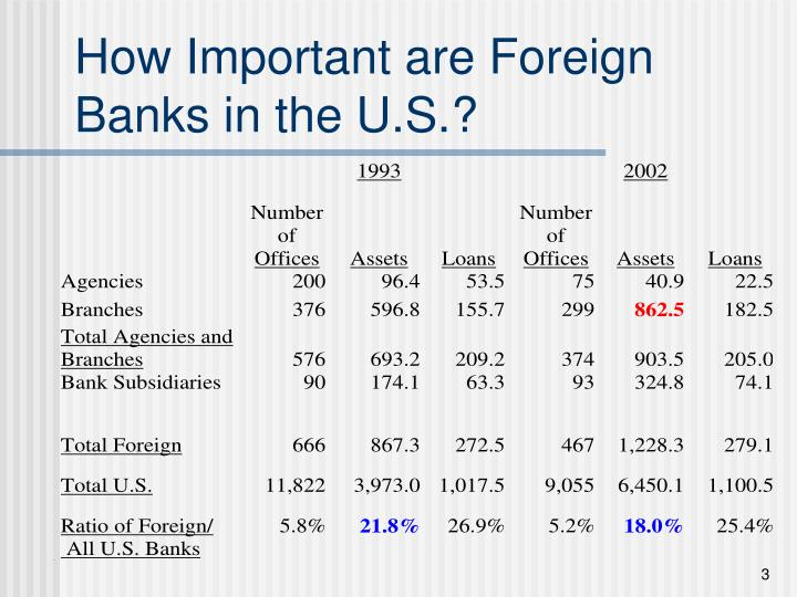 How important are foreign banks in the u s