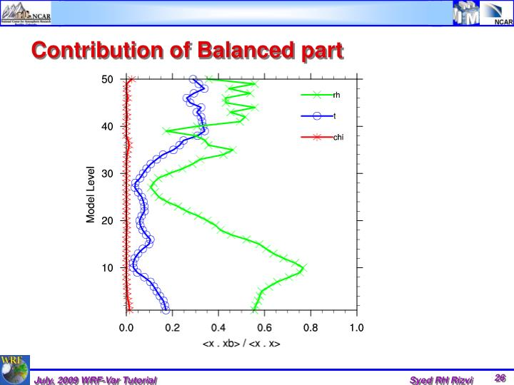 Contribution of Balanced part