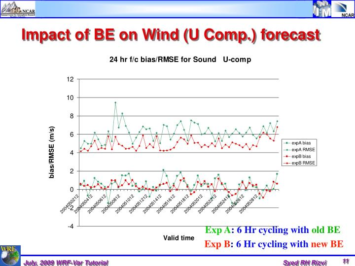 Impact of BE on Wind (U Comp.) forecast