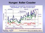 hunger roller coaster