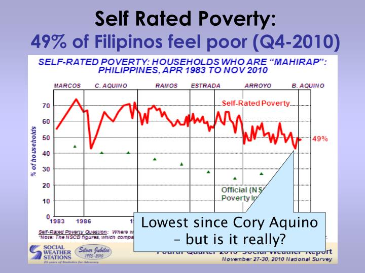 Self Rated Poverty: