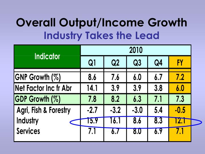 Overall Output/Income Growth