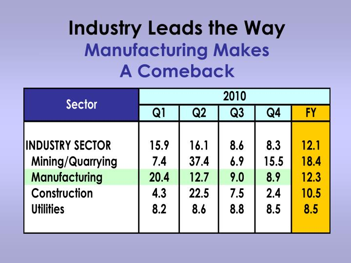 Industry Leads the Way
