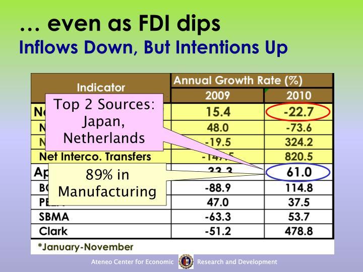 … even as FDI dips