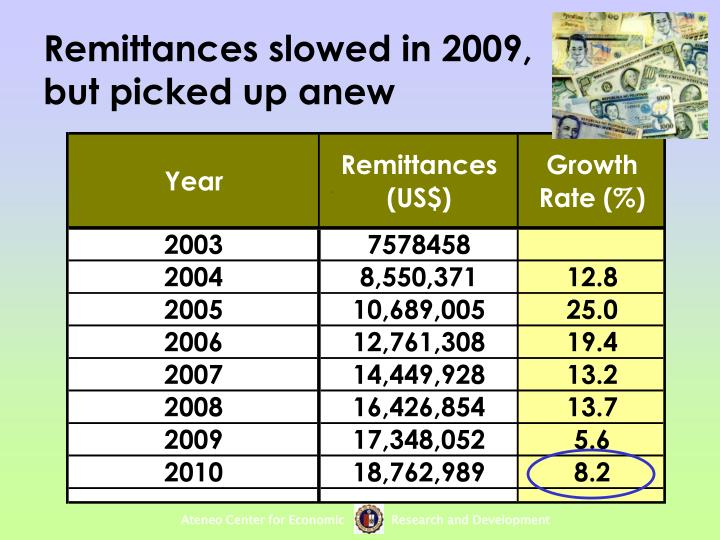 Remittances slowed in 2009, but picked up anew