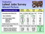 trabaho latest jobs survey mixed picture