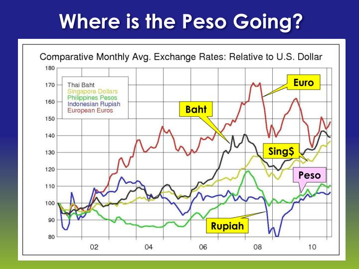 Where is the Peso Going?