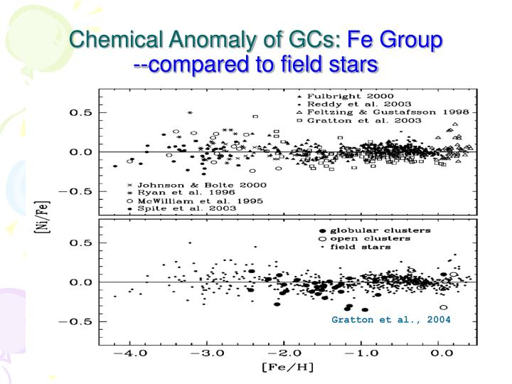 Chemical Anomaly of GCs: