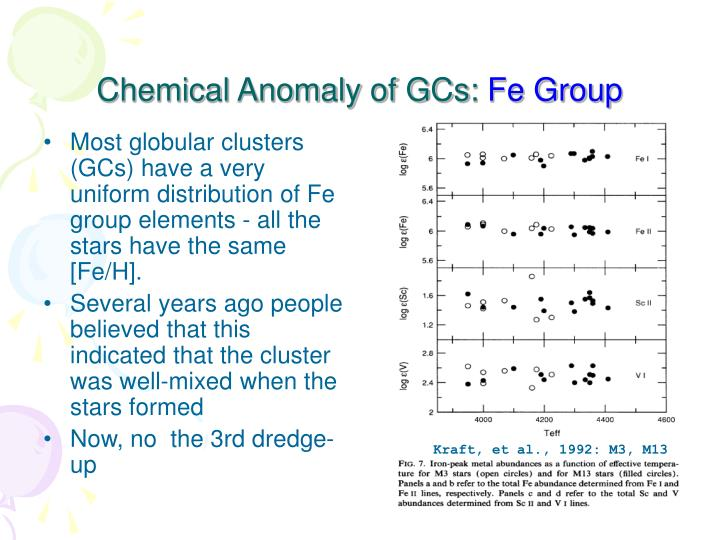 Most globular clusters (GCs) have a very uniform distribution of Fe group elements - all the stars have the same [Fe/H].