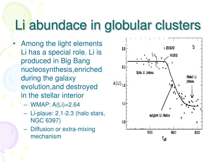 Among the light elements Li has a special role. Li is produced in Big Bang nucleosynthesis,enriched during the galaxy evolution,and destroyed in the stellar interior