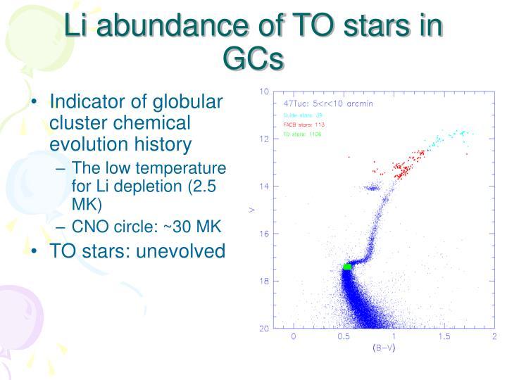 Li abundance of TO stars in GCs