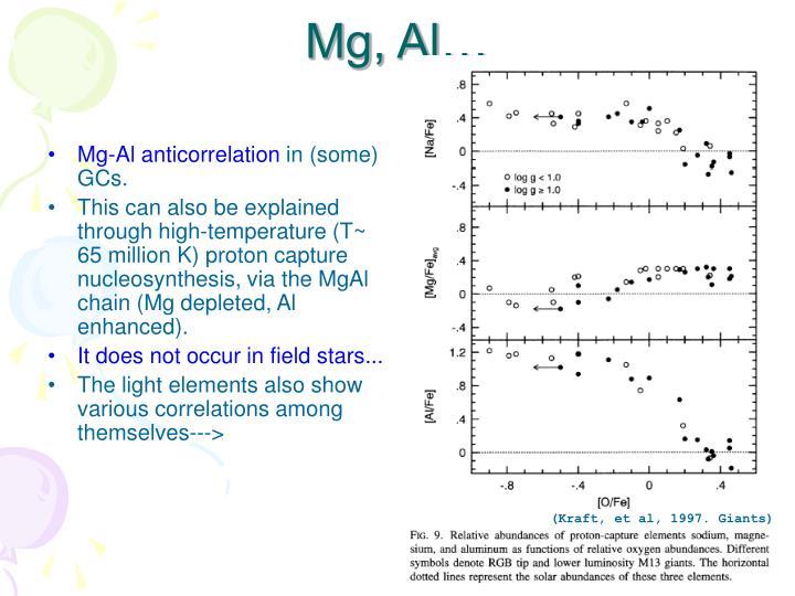 Mg-Al anticorrelation