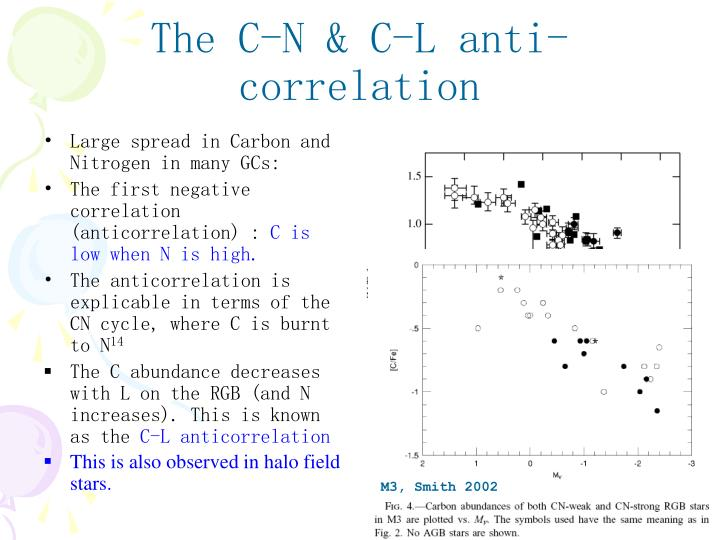 Large spread in Carbon and Nitrogen in many GCs: