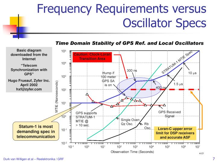 Frequency Requirements versus Oscillator Specs