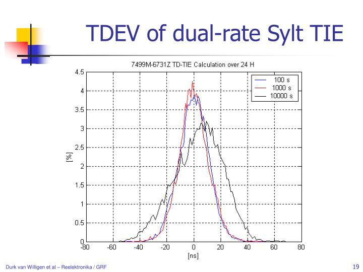 TDEV of dual-rate Sylt TIE