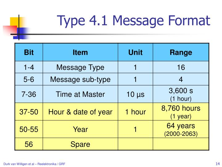 Type 4.1 Message Format