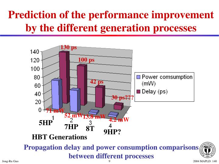 Prediction of the performance improvement by the different generation processes