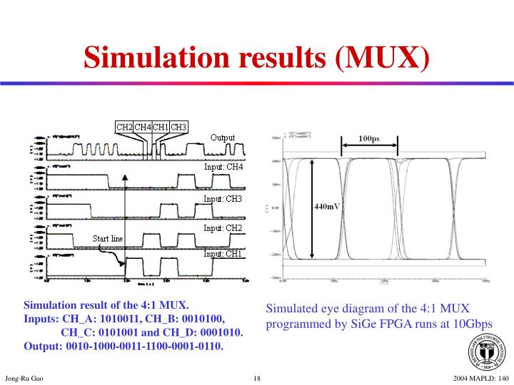 Simulation results (MUX)