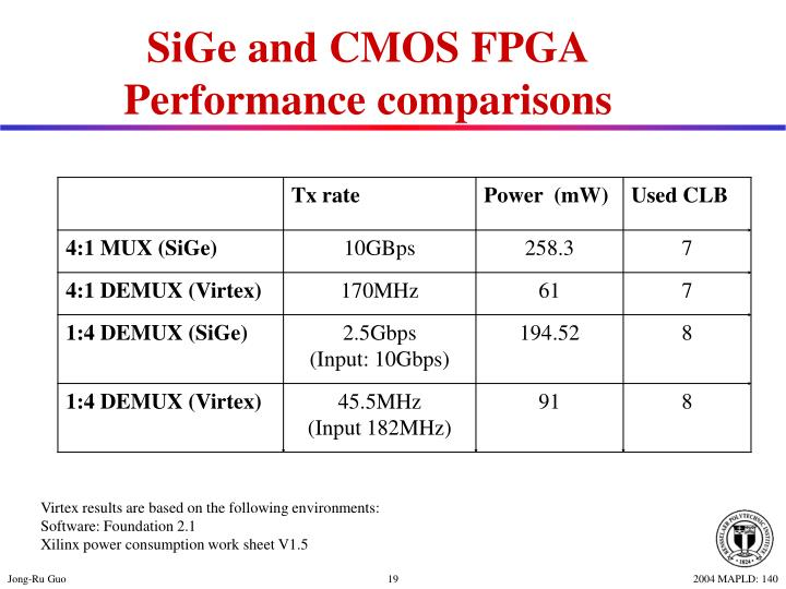 SiGe and CMOS FPGA