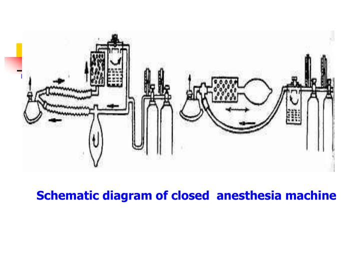 Schematic diagram of closed  anesthesia machine