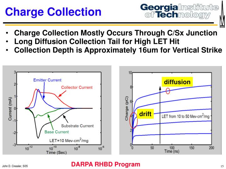 Charge Collection Mostly Occurs Through C/Sx Junction