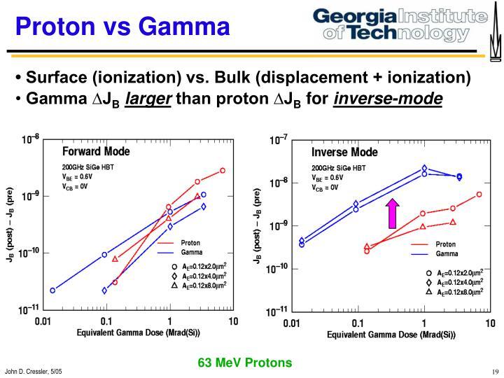 Proton vs Gamma