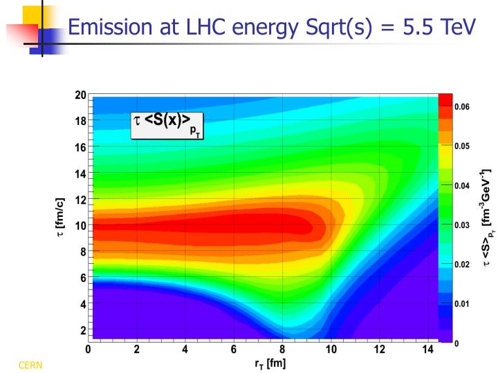 Emission at LHC energy Sqrt(s) = 5.5 TeV