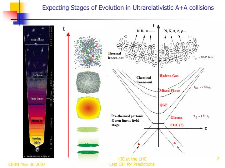 Expecting Stages of Evolution in Ultrarelativistic A+A collisions
