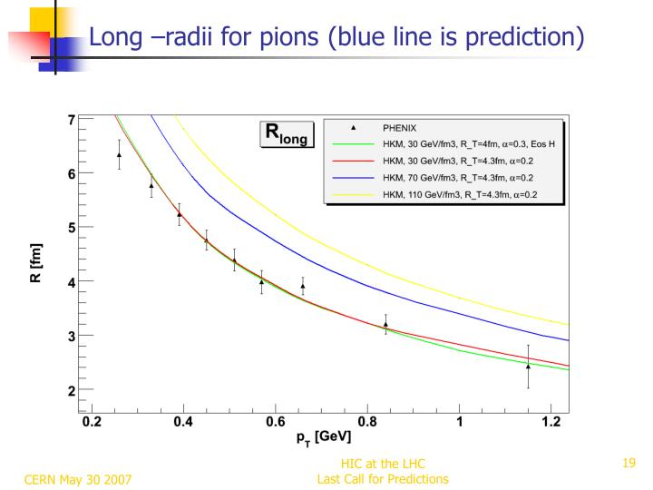 Long –radii for pions
