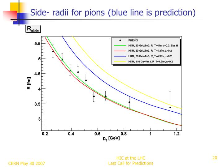 Side- radii for pions