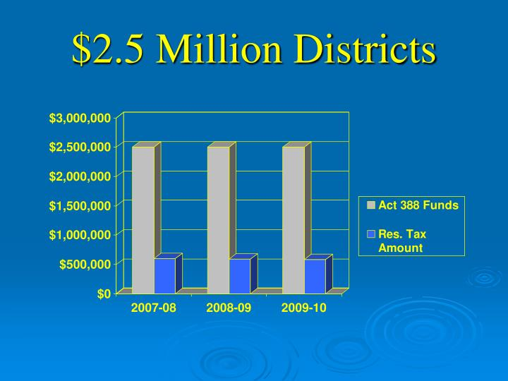 $2.5 Million Districts