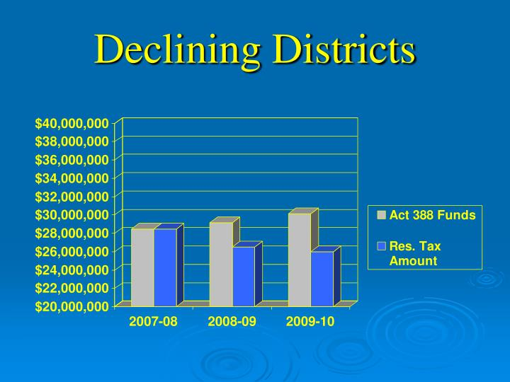 Declining Districts