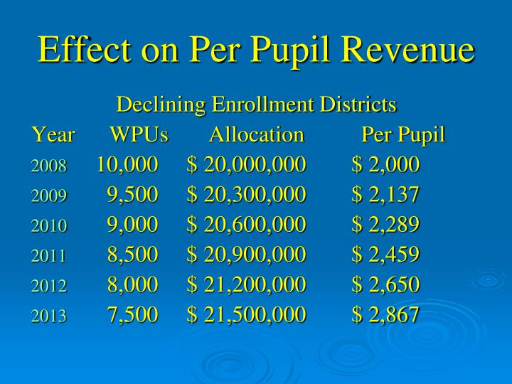 Effect on Per Pupil Revenue