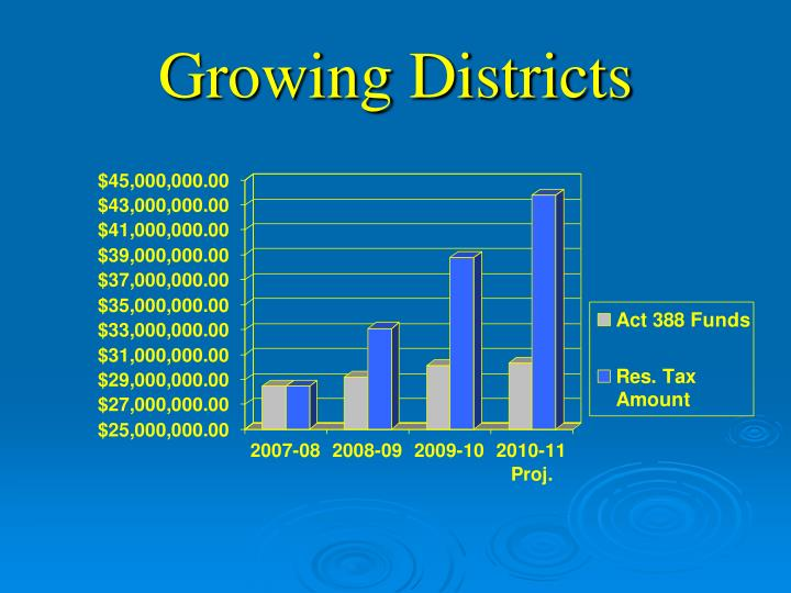 Growing Districts